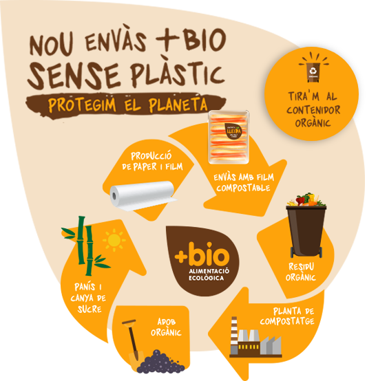 Envàs bio compostable sense plàstic