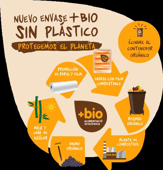 Envase bio compostable sin plástico